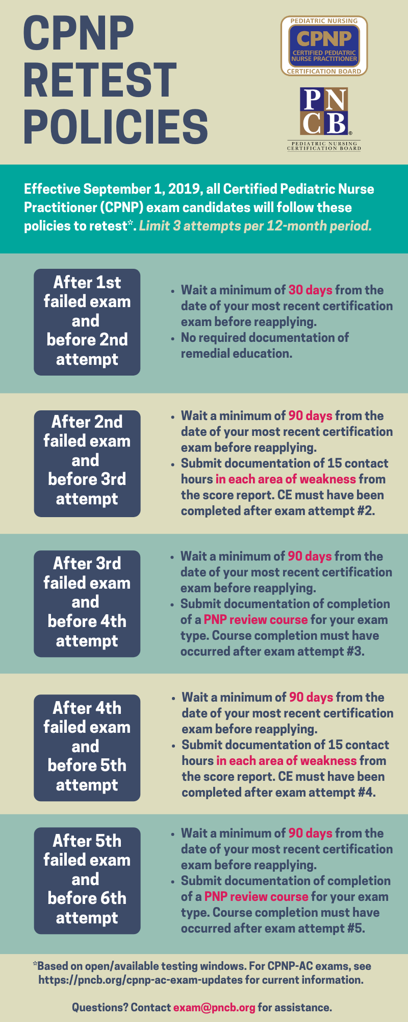 CPNP Exam Retest Policies Chart